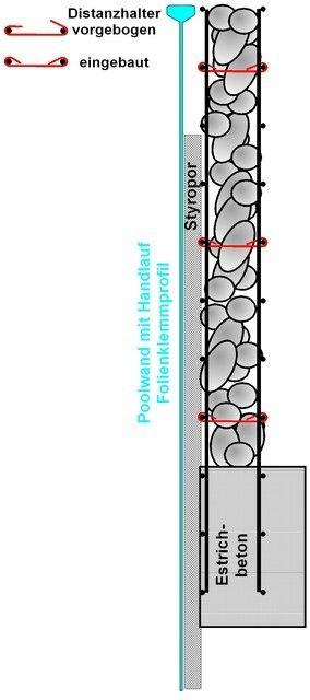 Gabionen-Pool-Uebersicht-compressor