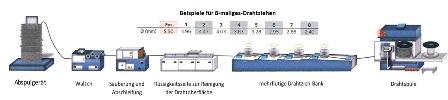 Drahtziehweg-Herstellung-von-Gabionen
