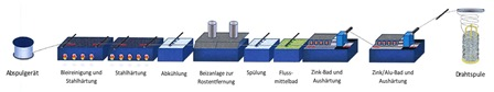 Verzinkungsweg-Herstellung-von-gabionen