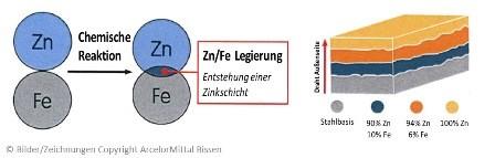 Prinzip-der-Verzinkung-von-Gabionen