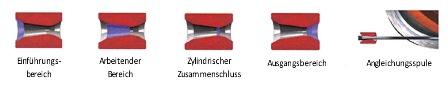 Drahtziehweg-bei-der-Herstellung-von-Gabionen
